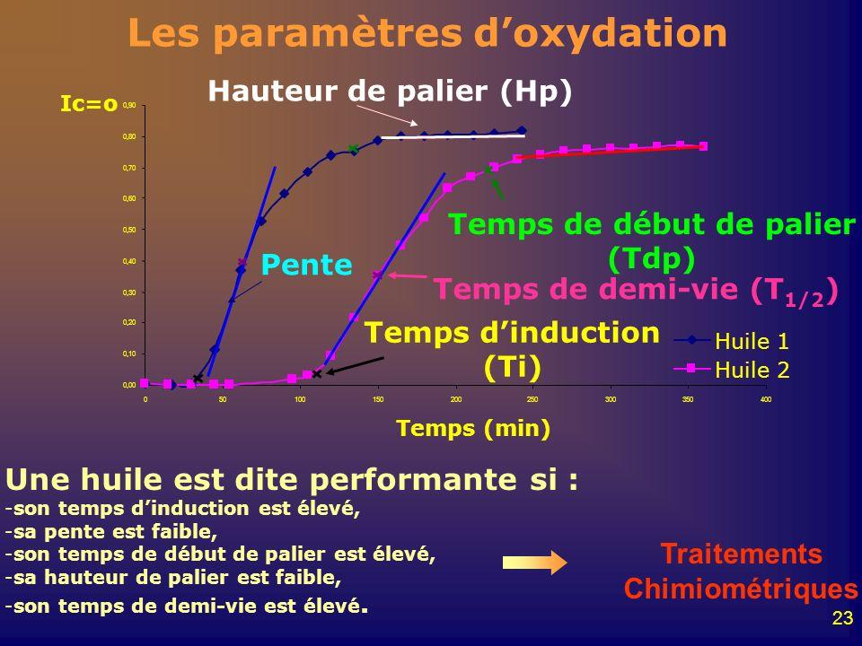 23 Les paramètres doxydation Temps dinduction (Ti) Temps de début de palier (Tdp) Pente Hauteur de palier (Hp) Temps de demi-vie (T 1/2 ) Une huile es