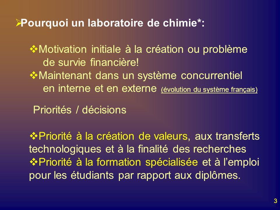 3 Pourquoi un laboratoire de chimie*: Motivation initiale à la création ou problème de survie financière! Maintenant dans un système concurrentiel en