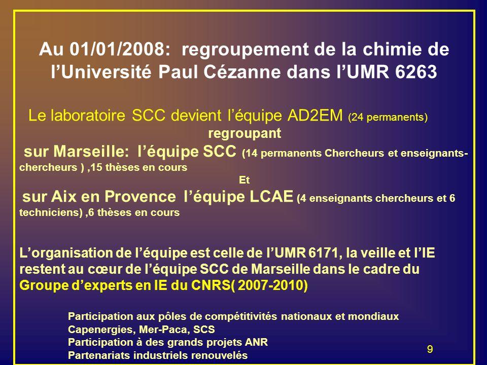 9 Au 01/01/2008: regroupement de la chimie de lUniversité Paul Cézanne dans lUMR 6263 Le laboratoire SCC devient léquipe AD2EM (24 permanents) regroup