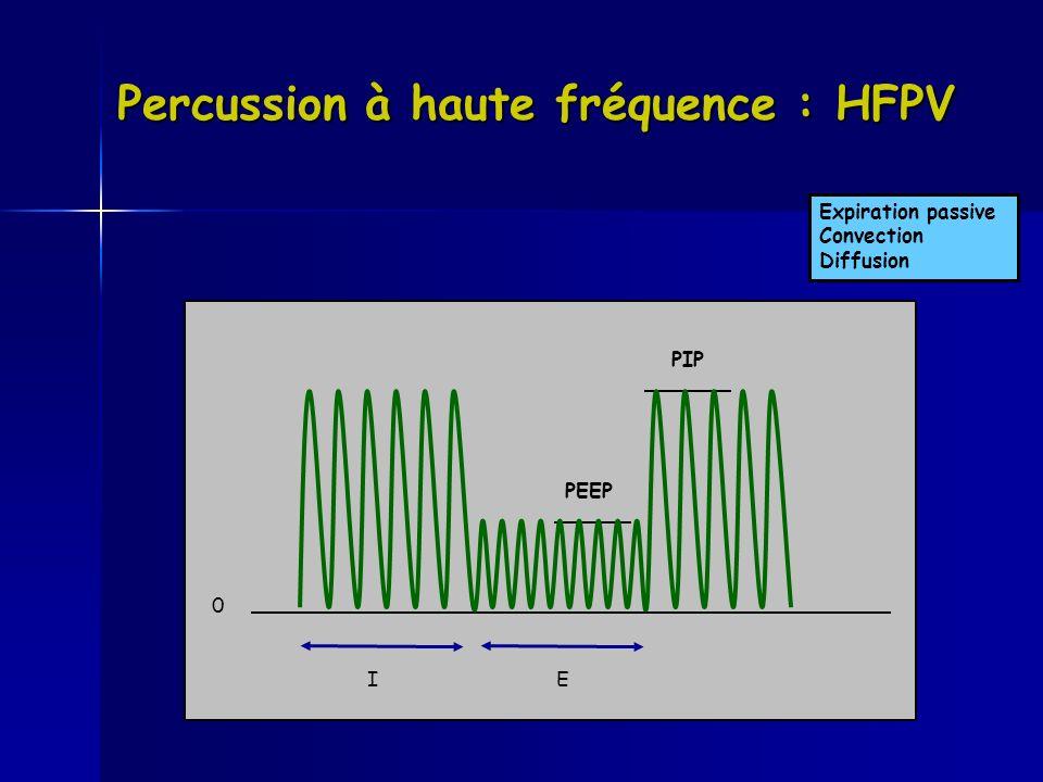 Percussion à haute fréquence : HFPV Expiration passive Convection Diffusion IE PIP PEEP 0