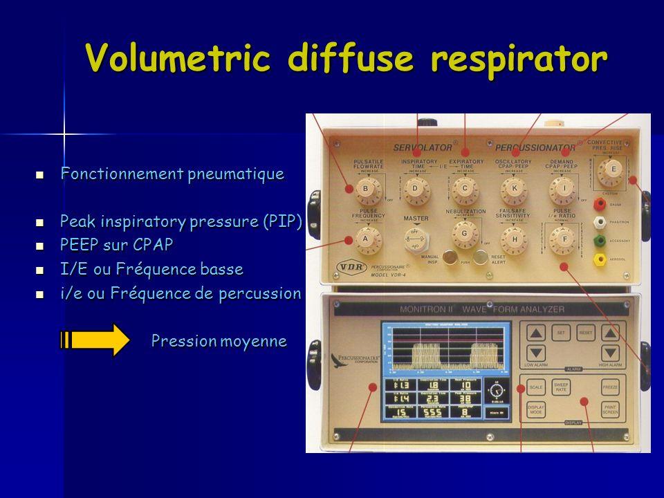 Volumetric diffuse respirator Fonctionnement pneumatique Fonctionnement pneumatique Peak inspiratory pressure (PIP) Peak inspiratory pressure (PIP) PE