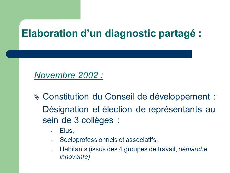 Novembre 2002 : Constitution du Conseil de développement : Désignation et élection de représentants au sein de 3 collèges : - Elus, - Socioprofessionnels et associatifs, - Habitants (issus des 4 groupes de travail, démarche innovante) Elaboration dun diagnostic partagé :