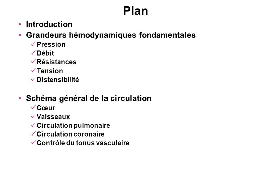 Plan Introduction Grandeurs hémodynamiques fondamentales Pression Débit Résistances Tension Distensibilité Schéma général de la circulation Cœur Vaiss