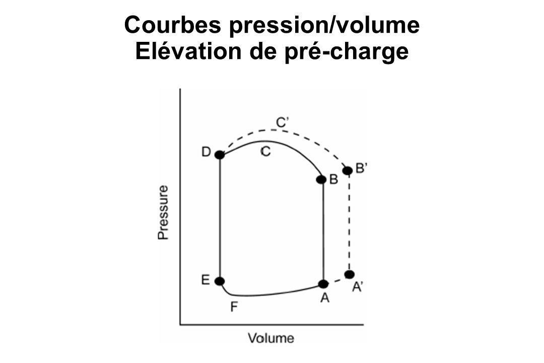Courbes pression/volume Elévation de pré-charge