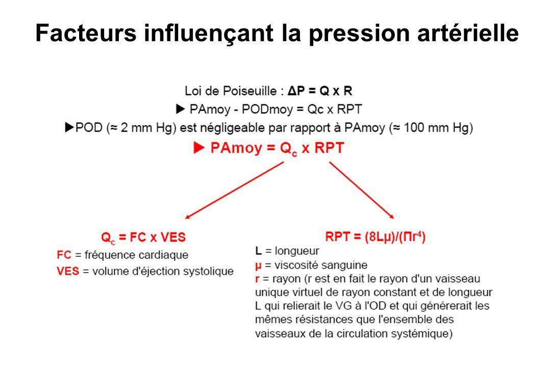 Facteurs influençant la pression artérielle