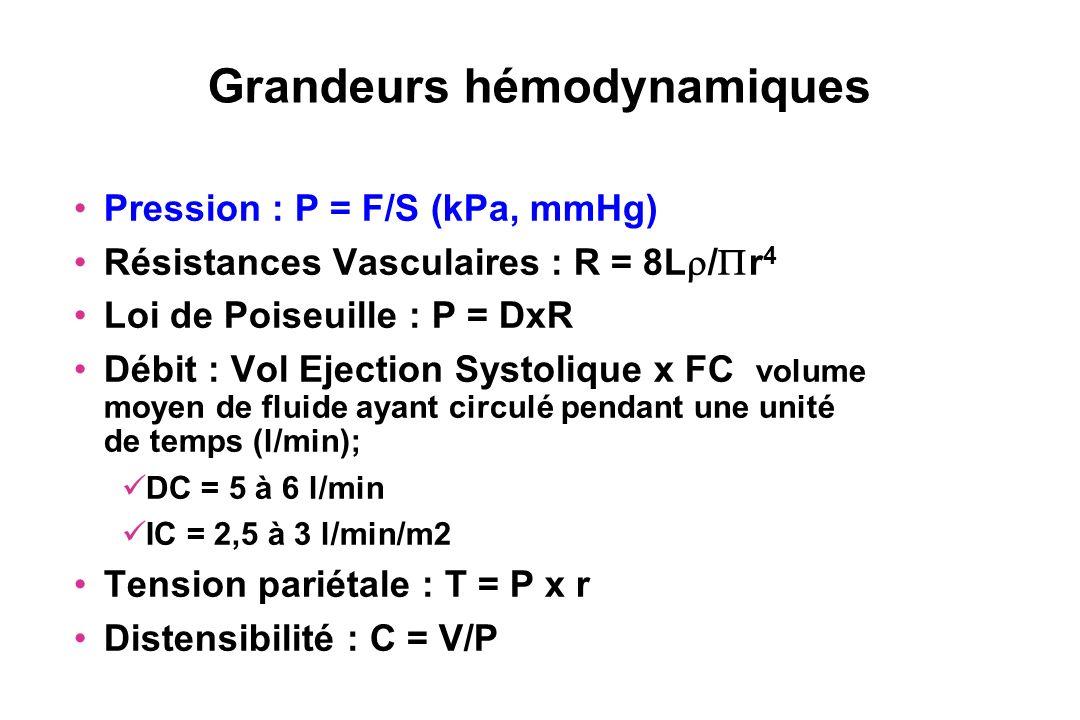 Ventricule gauche – Aorte : quelle est la pathologie ? 0 40 mmHg 80 mmHg 120 mmHg