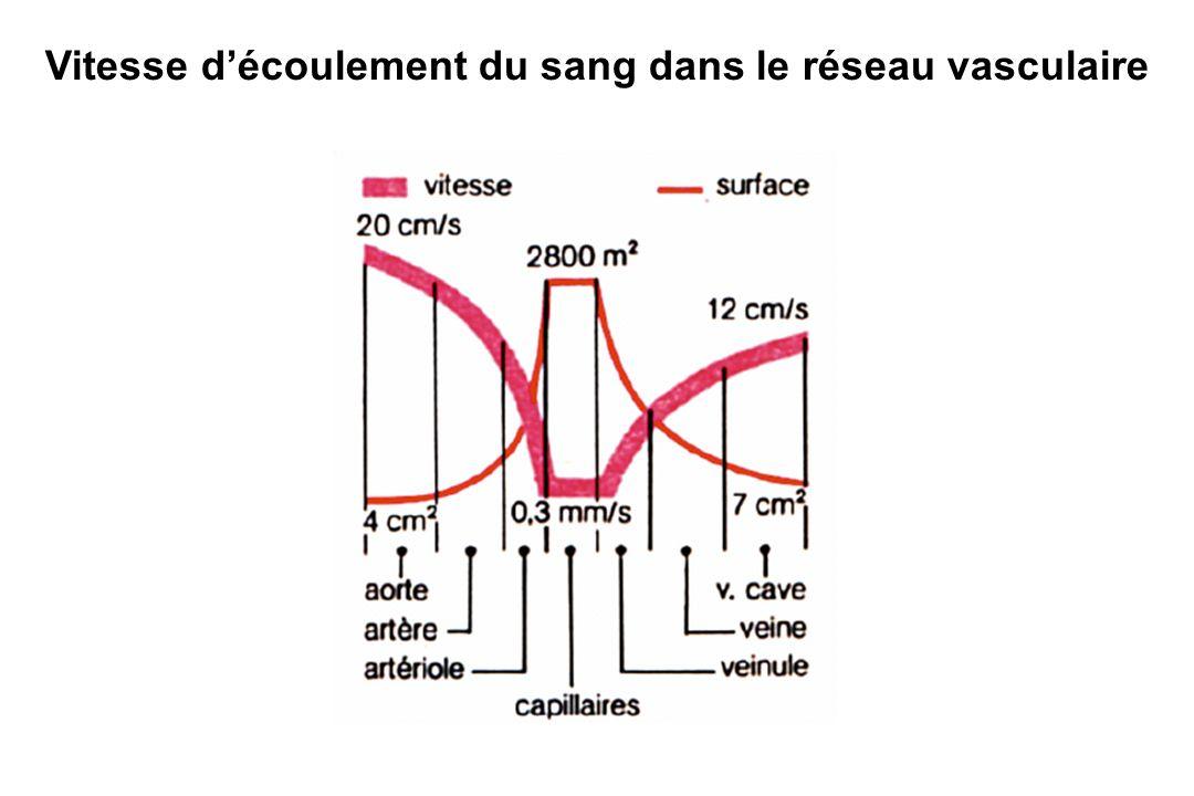 Grandeurs hémodynamiques Pression : P = F/S (kPa, mmHg) Résistances Vasculaires : R = 8L / r 4 Loi de Poiseuille : P = DxR Débit : Vol Ejection Systolique x FC volume moyen de fluide ayant circulé pendant une unité de temps (l/min); DC = 5 à 6 l/min IC = 2,5 à 3 l/min/m2 Tension pariétale : T = P x r Distensibilité : C = V/P