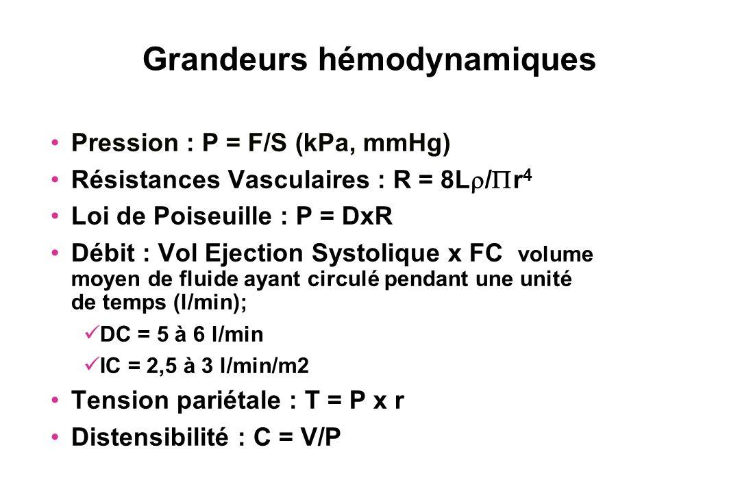 Grandeurs hémodynamiques Pression : P = F/S (kPa, mmHg) Résistances Vasculaires : R = 8L / r 4 Loi de Poiseuille : P = DxR Débit : Vol Ejection Systol