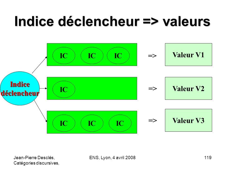 Jean-Pierre Desclés, Catégories discursives, ENS, Lyon, 4 avril 2008119 Indice déclencheur => valeurs Indicedéclencheur IC Valeur V2 Valeur V3 => IC =