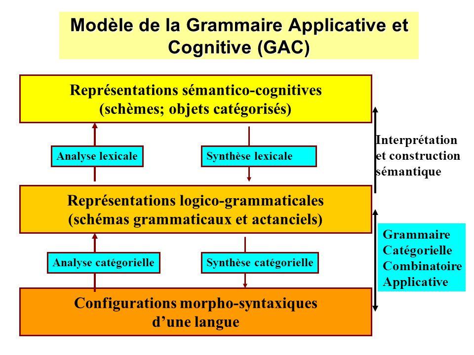 Modèle de la Grammaire Applicative et Cognitive (GAC) Configurations morpho-syntaxiques dune langue Représentations logico-grammaticales (schémas gram