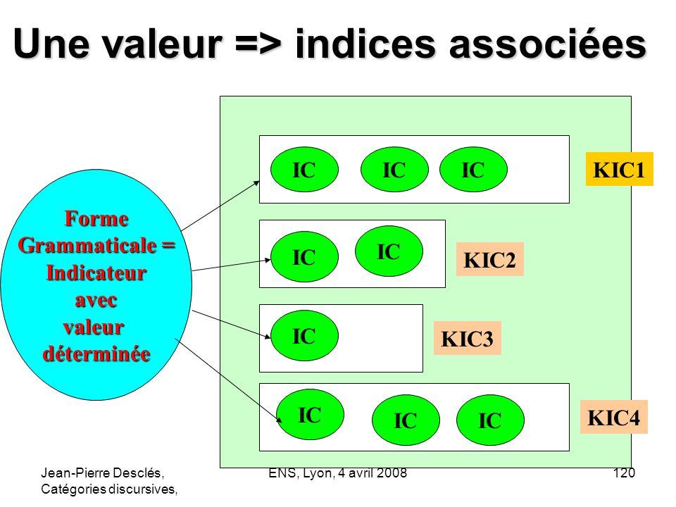 Jean-Pierre Desclés, Catégories discursives, ENS, Lyon, 4 avril 2008120 Une valeur => indices associées Forme Grammaticale = Indicateuravecvaleurdéter