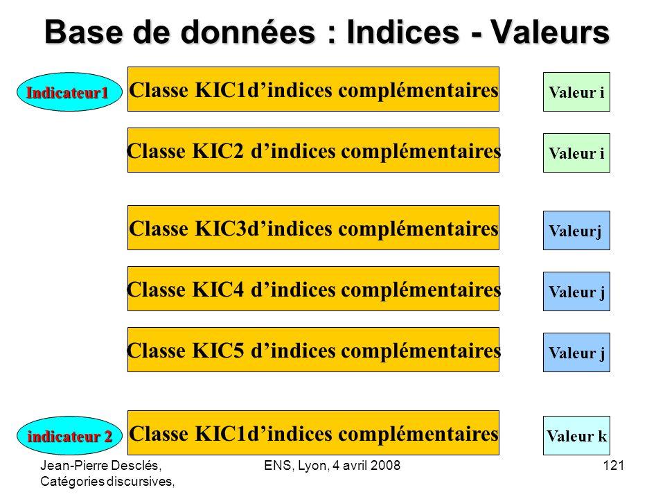 Jean-Pierre Desclés, Catégories discursives, ENS, Lyon, 4 avril 2008121 Base de données : Indices - Valeurs Valeur iIndicateur1 Classe KIC1dindices co