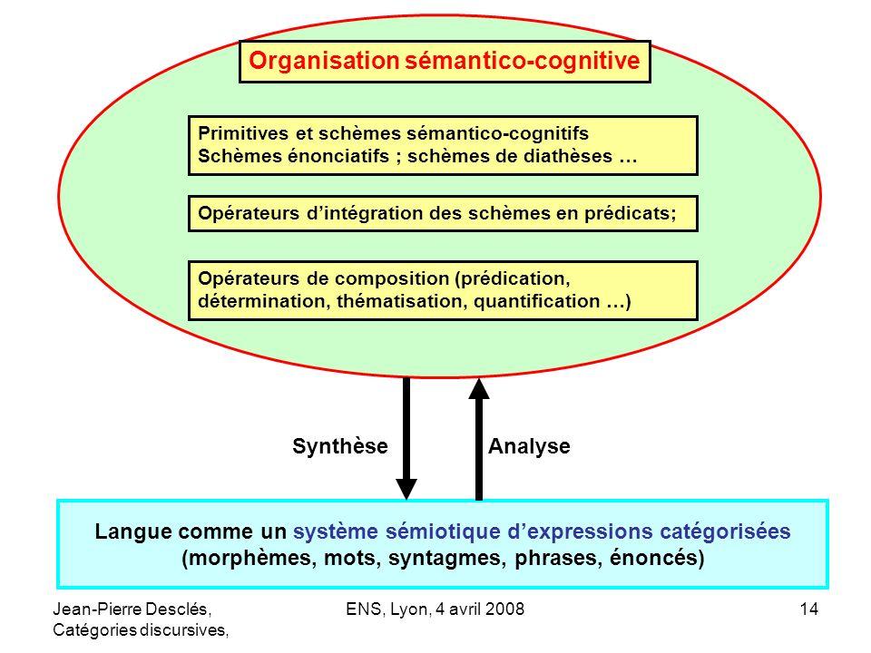 Jean-Pierre Desclés, Catégories discursives, ENS, Lyon, 4 avril 200814 Langue comme un système sémiotique dexpressions catégorisées (morphèmes, mots,