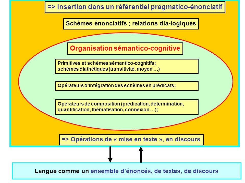 Jean-Pierre Desclés, Catégories discursives, ENS, Lyon, 4 avril 200815 Organisation sémantico-cognitive Primitives et schèmes sémantico-cognitifs; sch