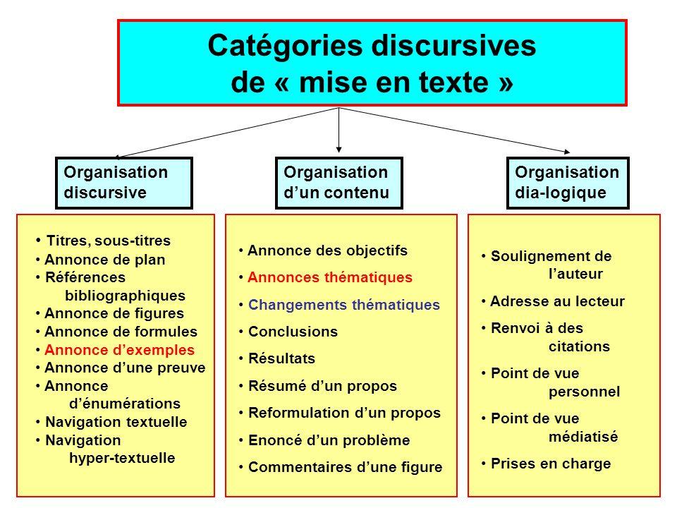 Jean-Pierre Desclés, Catégories discursives, ENS, Lyon, 4 avril 200826 Catégories discursives de « mise en texte » Organisation discursive Organisatio