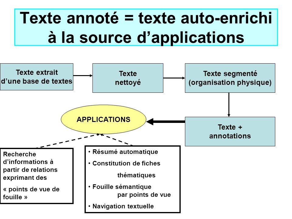 Texte annoté = texte auto-enrichi à la source dapplications Texte extrait dune base de textes Texte nettoyé Texte segmenté (organisation physique) Tex
