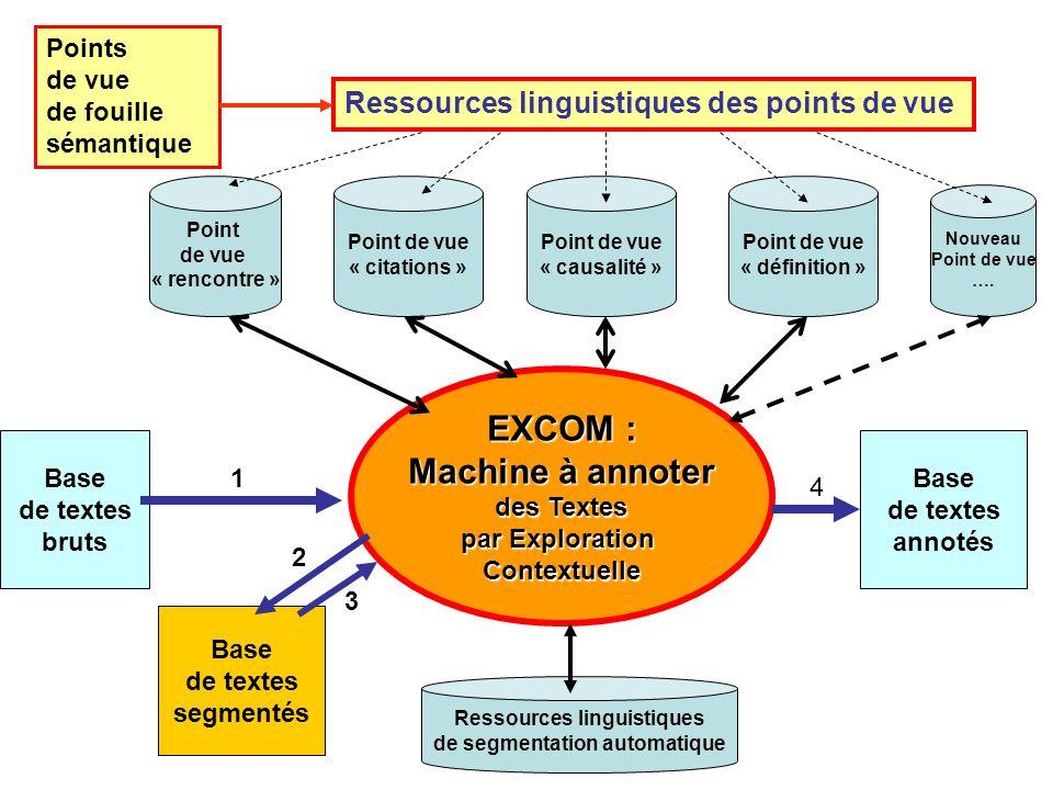 EXCOM : Machine à annoter des Textes par Exploration Contextuelle Base de textes bruts Base de textes annotés Point de vue « rencontre » Point de vue