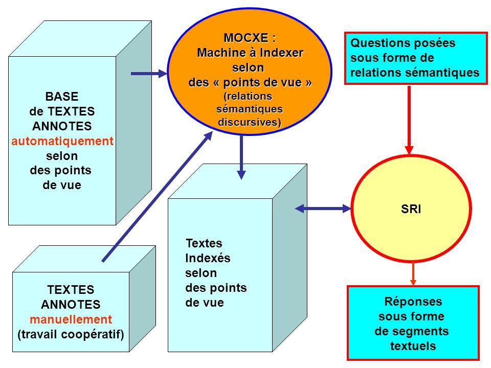 MOCXE : Machine à Indexer selon des « points de vue » (relationssémantiquesdiscursives) SRI Questions posées sous forme de relations sémantiques Répon