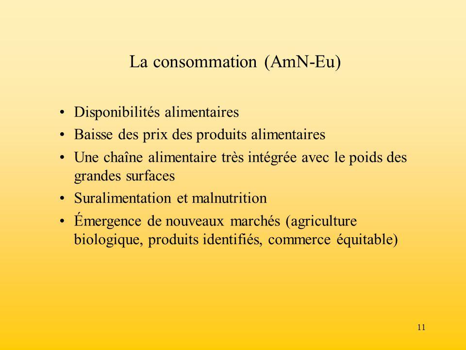 11 La consommation (AmN-Eu) Disponibilités alimentaires Baisse des prix des produits alimentaires Une chaîne alimentaire très intégrée avec le poids d