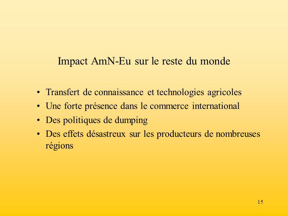 15 Impact AmN-Eu sur le reste du monde Transfert de connaissance et technologies agricoles Une forte présence dans le commerce international Des polit