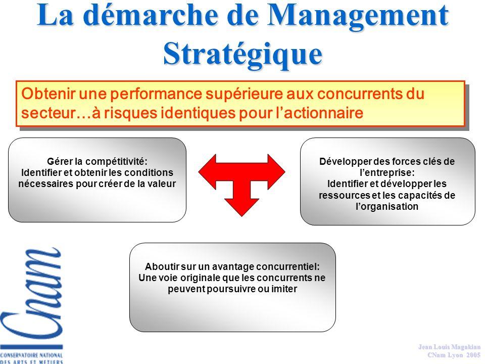 Jean Louis Magakian CNAM Management social Manager les hommes = coordination & socialisation