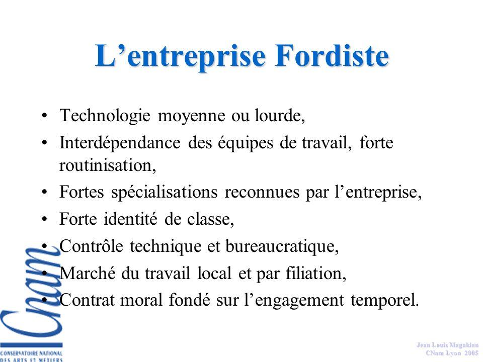 Jean Louis Magakian CNam Lyon 2005 Identifier les pratiques de management dans: Lentreprise fordiste, Lentreprise toyotiste, Lentreprise par projet.