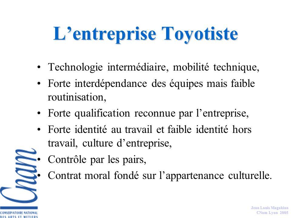 Jean Louis Magakian CNam Lyon 2005 Lentreprise Fordiste Technologie moyenne ou lourde, Interdépendance des équipes de travail, forte routinisation, Fo