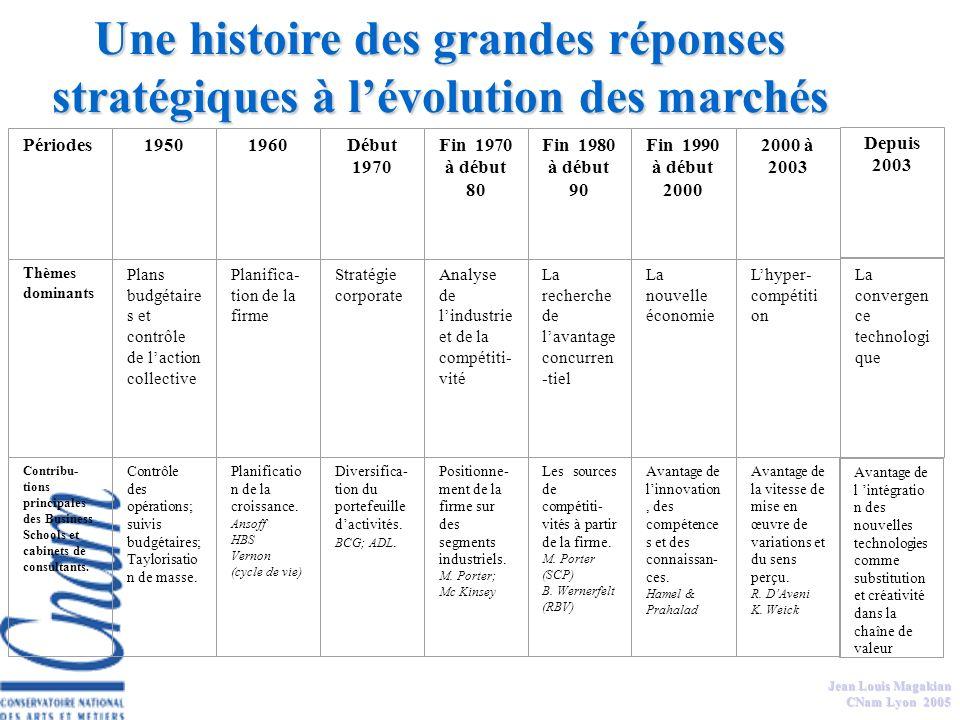 Jean Louis Magakian CNAM Management social Management et mise en oeuvre du changement