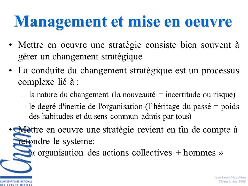 Jean Louis Magakian CNam Lyon 2005 Intention stratégique Position concurrentielle de la firme et potentiel compétitif Impératifs financiers Formulatio