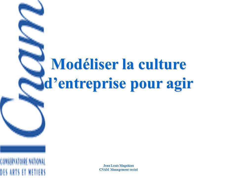 Jean Louis Magakian CNam Lyon 2005 Management et mise en oeuvre Mettre en oeuvre une stratégie consiste bien souvent à gérer un changement stratégique
