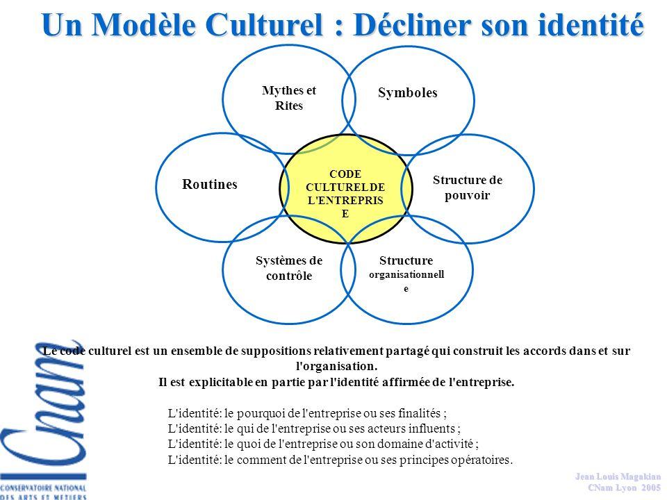 Jean Louis Magakian CNam Lyon 2005 Le Modèle Culturel et Politique Le modèle culturel et politique postule que lentreprise est le résultat de convicti