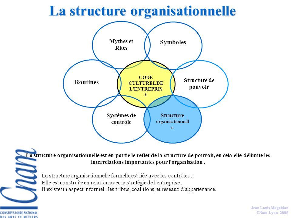 Jean Louis Magakian CNam Lyon 2005 Le code culturel est un ensemble de suppositions relativement partagé qui construit les accords dans et sur l'organ