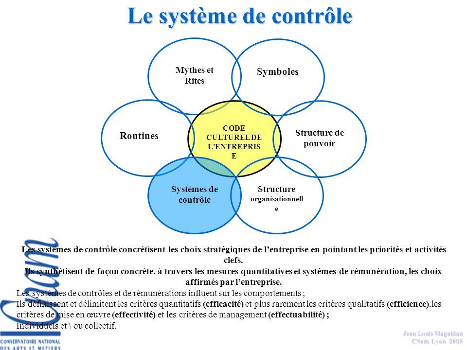 Jean Louis Magakian CNam Lyon 2005 La structure organisationnelle est en partie le reflet de la structure de pouvoir, en cela elle délimite les interr