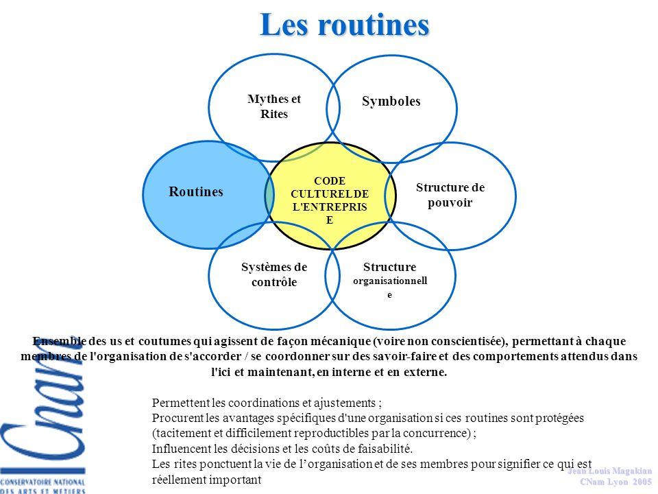 Jean Louis Magakian CNam Lyon 2005 Les systèmes de contrôle concrétisent les choix stratégiques de lentreprise en pointant les priorités et activités