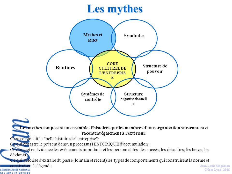 Jean Louis Magakian CNam Lyon 2005 Ensemble des us et coutumes qui agissent de façon mécanique (voire non conscientisée), permettant à chaque membres