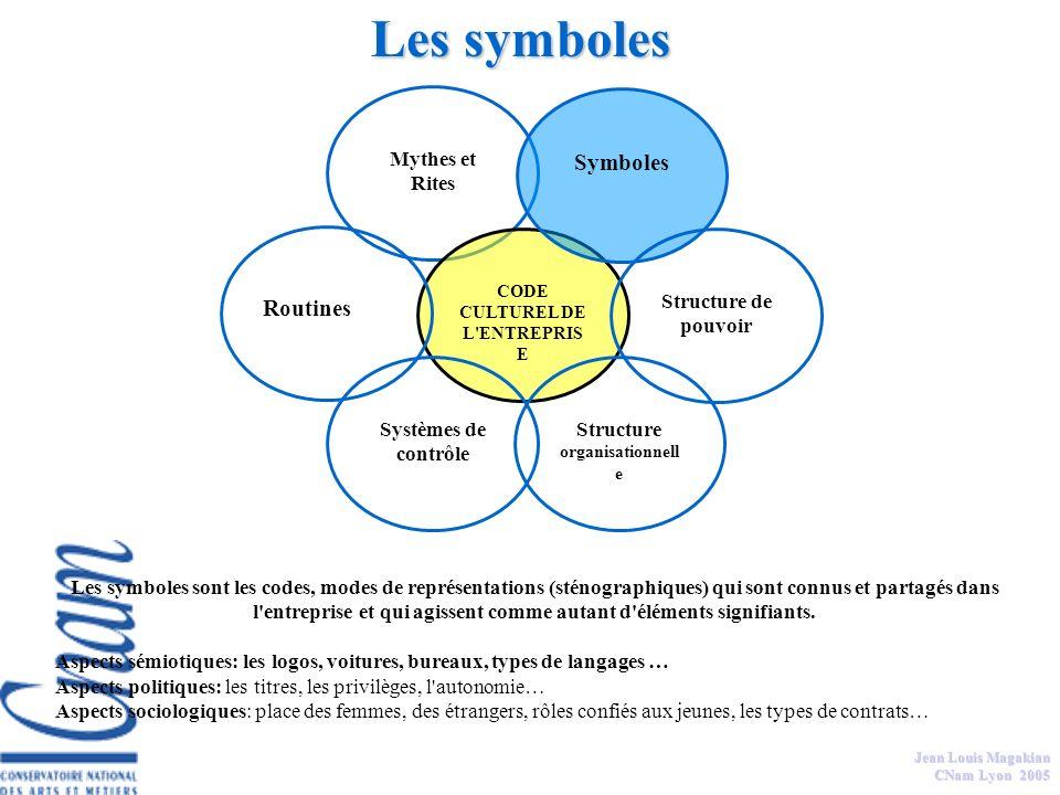 Jean Louis Magakian CNam Lyon 2005 Les mythes composent un ensemble d'histoires que les membres d'une organisation se racontent et racontent également