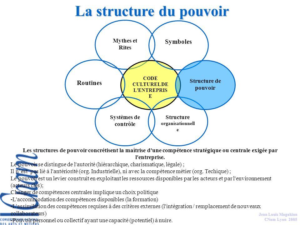 Jean Louis Magakian CNam Lyon 2005 Les symboles sont les codes, modes de représentations (sténographiques) qui sont connus et partagés dans l'entrepri