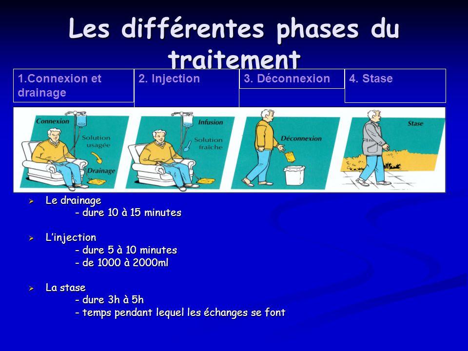 Les différentes phases du traitement Le drainage Le drainage - dure 10 à 15 minutes Linjection Linjection - dure 5 à 10 minutes - de 1000 à 2000ml La
