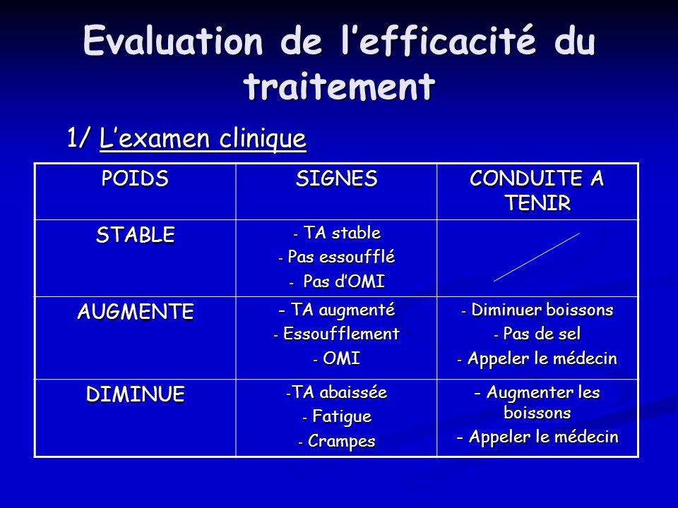 Evaluation de lefficacité du traitement 1/ Lexamen clinique POIDSSIGNES CONDUITE A TENIR STABLE - TA stable - Pas essoufflé - Pas dOMI AUGMENTE - TA a
