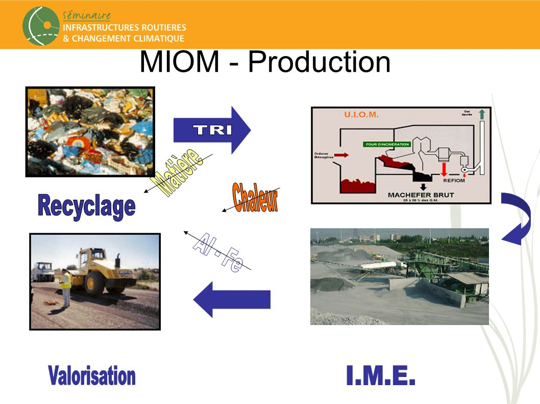 MIOM - Production