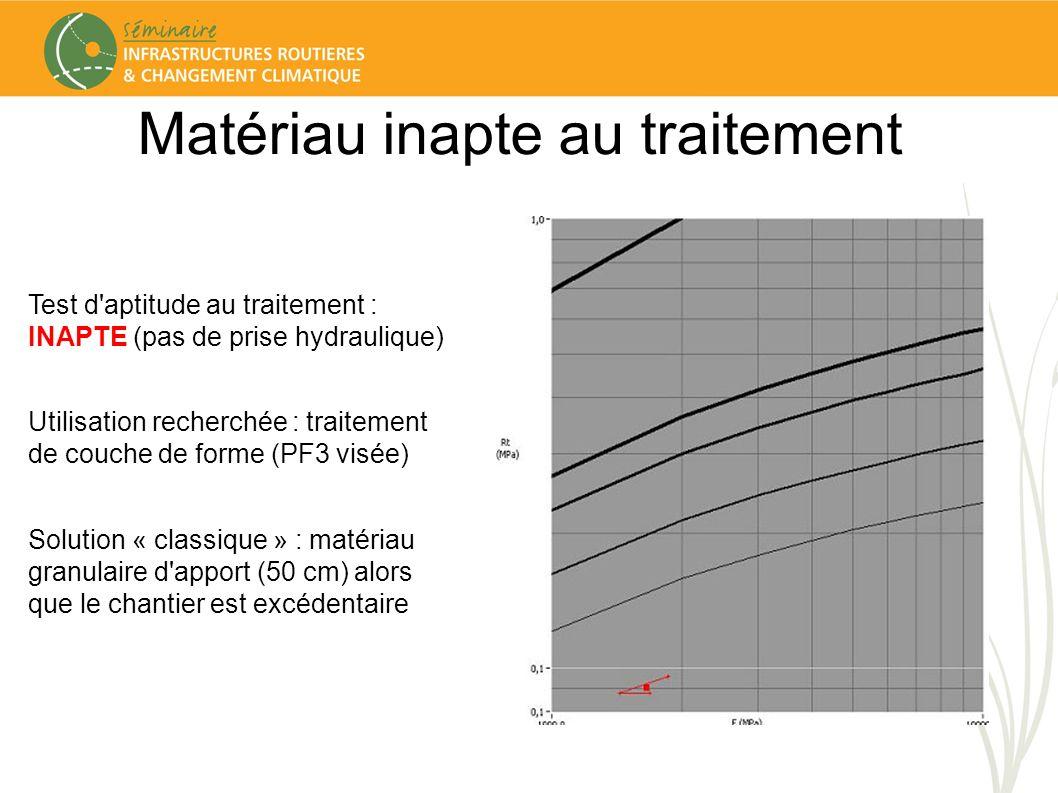 Matériau inapte au traitement Test d'aptitude au traitement : INAPTE (pas de prise hydraulique) Utilisation recherchée : traitement de couche de forme