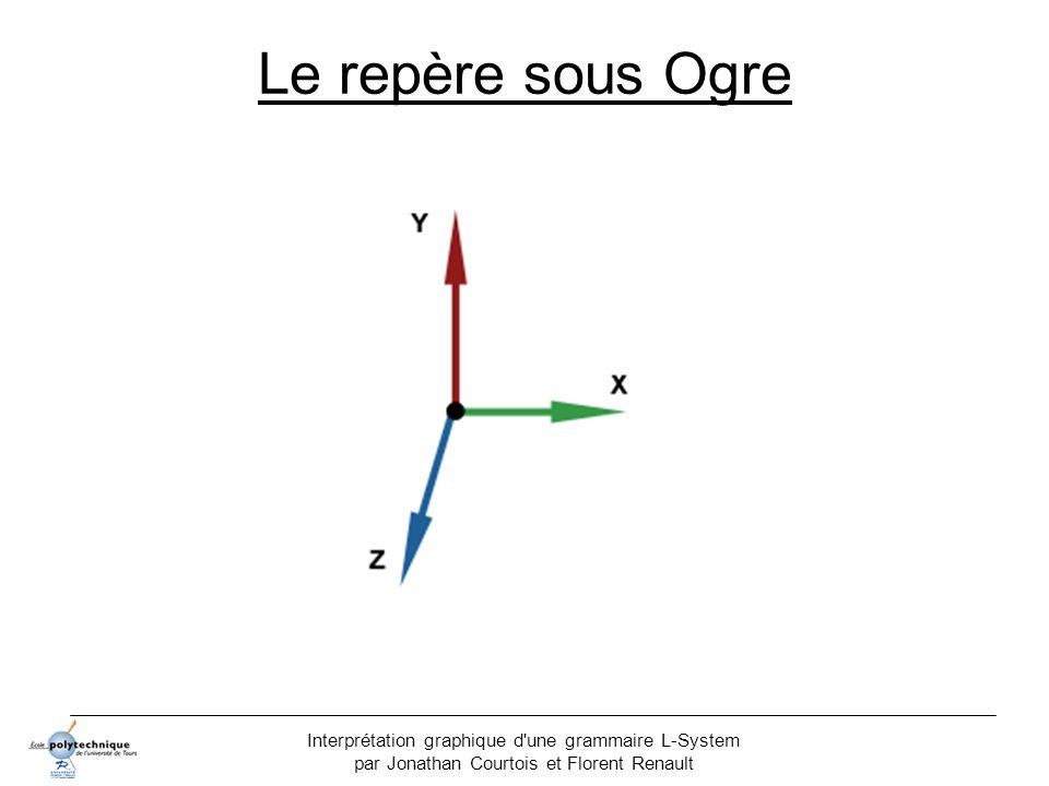 Interprétation graphique d'une grammaire L-System par Jonathan Courtois et Florent Renault Le repère sous Ogre