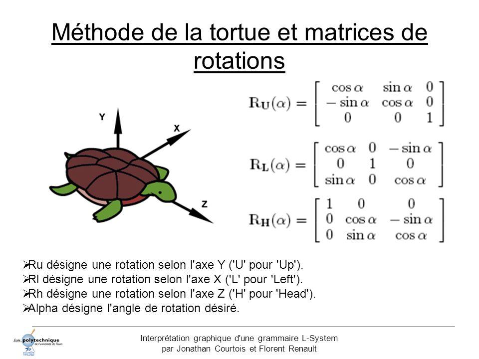 Interprétation graphique d'une grammaire L-System par Jonathan Courtois et Florent Renault Méthode de la tortue et matrices de rotations Ru désigne un