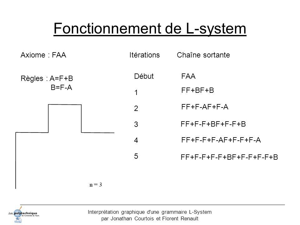 Interprétation graphique d'une grammaire L-System par Jonathan Courtois et Florent Renault Fonctionnement de L-system Axiome : FAA Règles : A=F+B B=F-