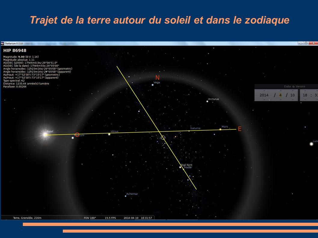 Trajet de la terre autour du soleil et dans le zodiaque