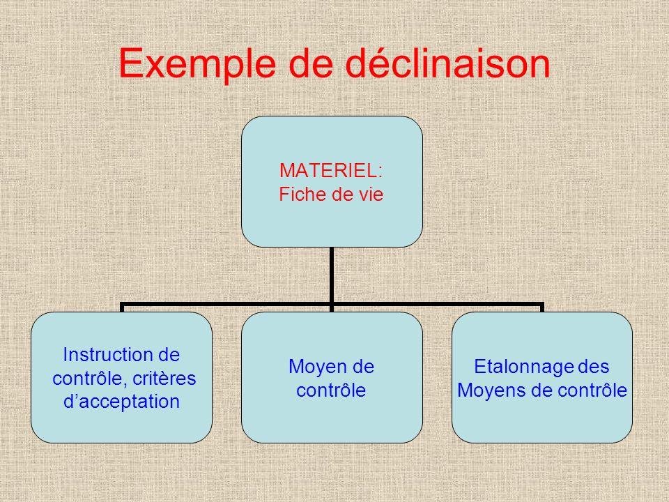 Exemple de déclinaison MATERIEL: Fiche de vie Instruction de contrôle, critères dacceptation Moyen de contrôle Etalonnage des Moyens de contrôle