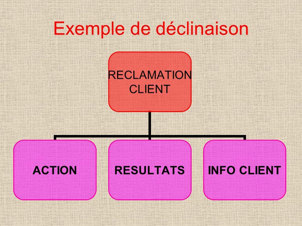 Exemple de déclinaison RECLAMATION CLIENT ACTIONRESULTATSINFO CLIENT