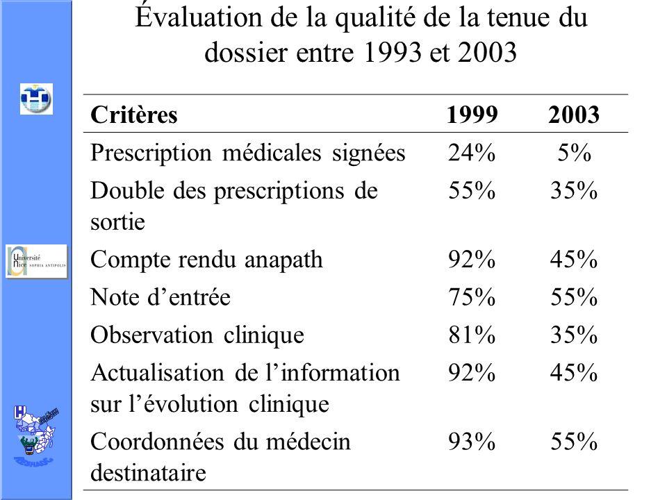 Évaluation de la qualité de la tenue du dossier entre 1993 et 2003 Critères19992003 Prescription médicales signées24%5% Double des prescriptions de sortie 55%35% Compte rendu anapath92%45% Note dentrée75%55% Observation clinique81%35% Actualisation de linformation sur lévolution clinique 92%45% Coordonnées du médecin destinataire 93%55%