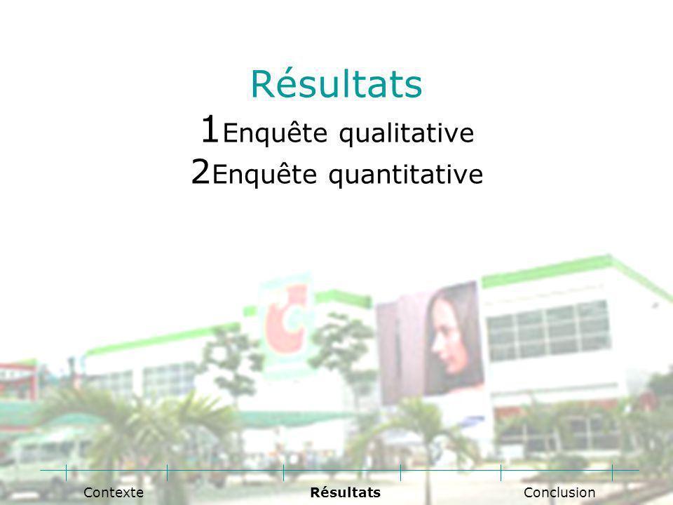Résultats 1 Enquête qualitative 2 Enquête quantitative Conclusion RésultatsContexte