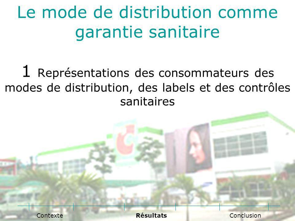 Le mode de distribution comme garantie sanitaire 1 Représentations des consommateurs des modes de distribution, des labels et des contrôles sanitaires Conclusion RésultatsContexte